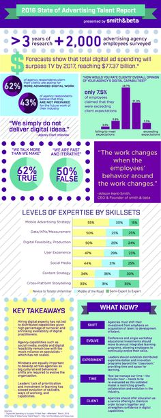 The Outlook for Digital Advertising Talent [Infographic]