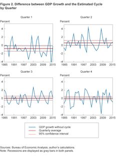Figure 2. Difference between GDP Growth and the Estimated Cycle by Quarter