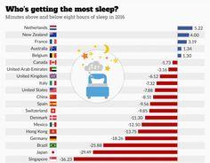 Lo ideal es dormir ocho horas, según un estudio de 'Science Advances'. Países Bajos, líder en tiempo de sueño: duermen cinco minutos más de lo recomendado. En cambio, en Singapur o Japón le roban media hora o más al sueño.