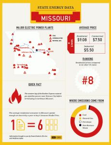 How much do you know about The Show Me State? Check out US of Energy visual fun facts from @Power2Switch!