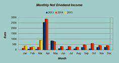 Dividend Income - March 2015