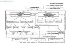структура строительно-монтажного участка: 16 тыс изображений найдено в Яндекс.Картинках