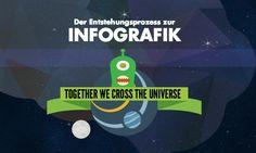 Die einzelnen Prozessphasen der Infografikerstellung Info Graphics