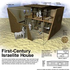 firstCenturyIsraeliteHouse.jpg (JPEG Image, 935 × 933 pixels) - Scaled (67%)