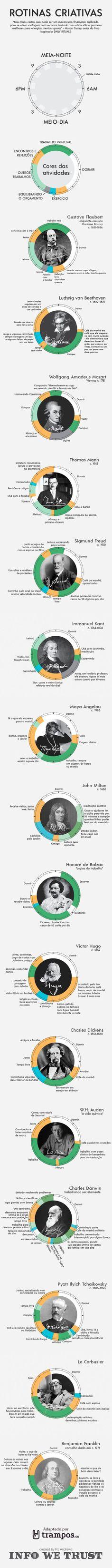 Infográfico: a rotina dos criativos mais famosos | tutano
