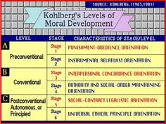 kohlbergs theory of moral development chart