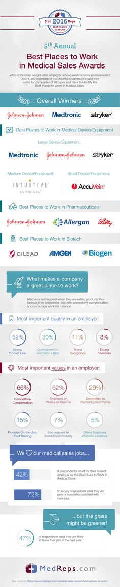 2016 Best Places to Work in Medical Sales.  The top #medical #sales #companies to work for.