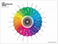 conversations in social media - Yahoo Image Search Results