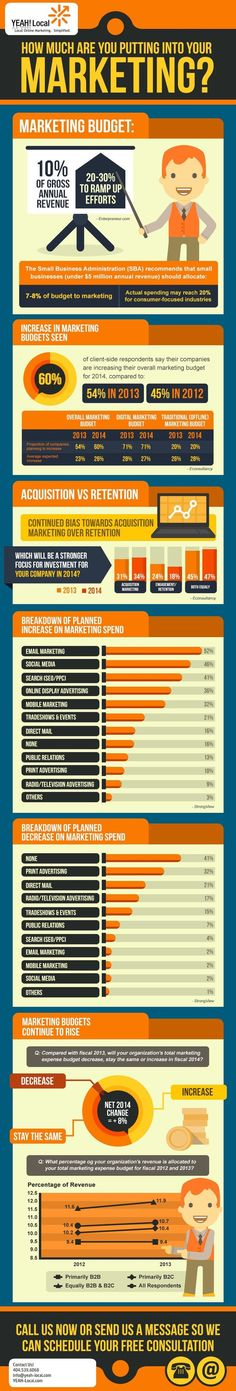 Establish and Optimal Marketing Budget for Your Business #infographic #infografía