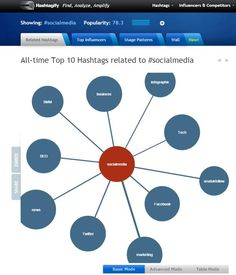 #SocialMedia #news @tech_pearce