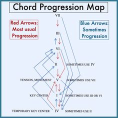 Guitar Tabs Songs, Music Theory Guitar, Music Chords, Music Guitar, Guitar Chords, Music Mix, Music Love, Music Lessons, Guitar Lessons
