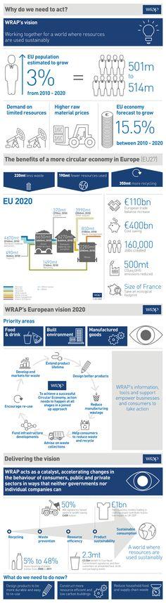 Los beneficios de una economía circular en la UE