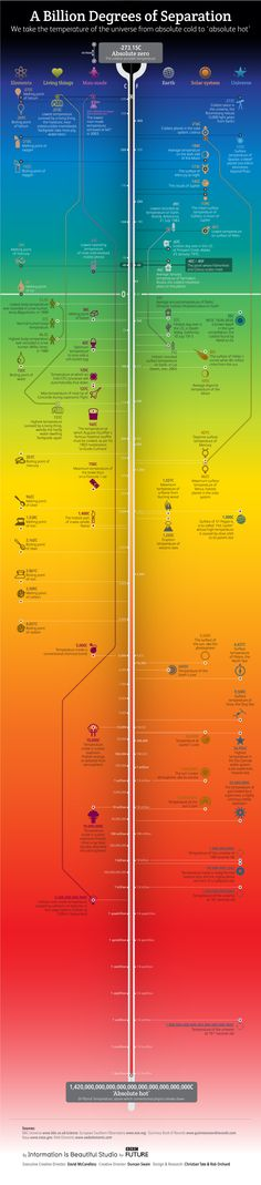 How cold is the coldest place in the Universe, that we know of? What's the lowest man-made temperature ever achieved?