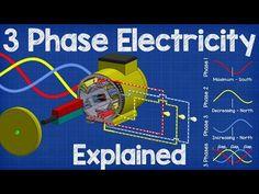 How Three Phase Electricity works - The basics explained - YouTube
