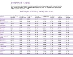 GOOGLE ANALYTICS - BENCHMARK TABLES  Cut and pasted from http://blog.clicktale.com/wp-content/uploads/2013/10/ClickTale-2013-Web-Analytics-Benchmarks.pdf, this shows Google Analytics benchmark statistics from a study published by Clicktale in Q2 2013. The full content of the report can be found using the URL provided above.  NOTE: These stats differ from those provided by KISS Metrics. The thing to remember is you should be comparing to yourself over time, not others.