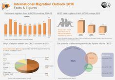 Image result for international migration