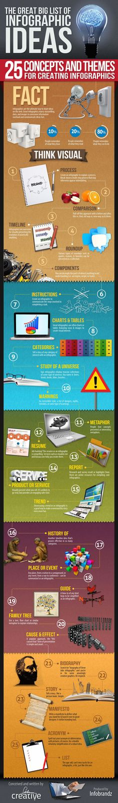 The Great Big List of Infographic Ideas [INFOGRAPHIC] - @socialmedia2day