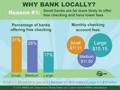 Surveys Show Small Banks Providing Better Rates, Gaining Young Customers Free Checking, Independent Business, Checking Account, Buy Local, Financial Institutions, Good News, Accounting, How To Apply, Good Things
