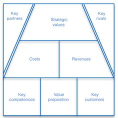 Beyond the business model: The Value Model Canvas - Kraaijenbrink Training Advies Sales And Marketing, Marketing Digital, Business Marketing, Disruptive Innovation, Business Innovation, Start Up Business, Business Planning, Recycling Facts, Business Model Canvas