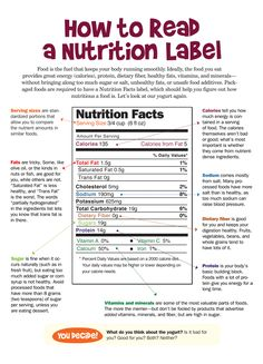 Understanding how to read food labels helps you know exactly what you are buying. Food labels can seem confusing at first but they are a helpful resource to help you find foods that should and shouldn't be in your body.