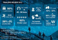 Infographie réalisée à partir d'une étude sur le trail - A destination d'un client organisateur d'épreuves.