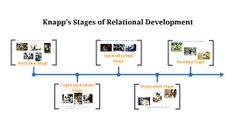 according to mark knapp the five stages of relationship development are