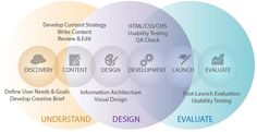 The Web Design & Development Process: What Should I Know? - Designing a website and its developmental process take quite a number of steps. They might sound complicated but we will make things easier for you. This will make you understand how website design and development works.