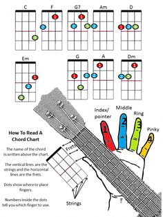 Ukulele color chart. Available in color, black and white ... #ukelessons