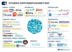 38 #Startups Upending The Vitamin & Supplements Industry