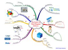 Future of mindmapping