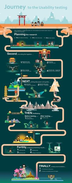 """This usability testing infographic of UX research is based on the story of """"Journey to the west"""". talking about how necessary and important the usability testing is in the UX research/ Design, as well as product design. Currently, even though the majority Web Design, Social Design, Design Thinking, Info Board, Information Design, Information Graphics, Conception D'interface, Fee Du Logis, Usability Testing"""