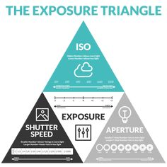 Secrets of the Exposure Triangle (PLUS Exposure Triangle Cheat Sheet) - Photography, Landscape photography, Photography tips Dslr Photography Tips, Photography Cheat Sheets, Photography Lessons, Photography Equipment, Photography Tutorials, Digital Photography, Amazing Photography, Learn Photography, Photography Training