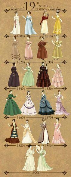Как менялась мода в 19 веке.