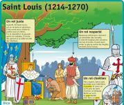 Saint Louis (1214 - 1270) - Le Petit Quotidien, le seul site d'information quotidienne pour les 6 - 10 ans ! Saint Louis, French Language, Time Travel, To My Daughter, Homeschool, History, Physique, Learn French, Languages