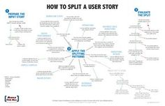 User Story Template Advantages  User Story