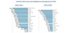 Variación de extranjeros en España por la Crisis murciaeconomia.com