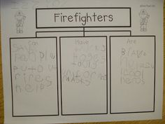 Way to dissect literary characters Plant Press, Fire Safety Week, Tree Map, Kindergarten Social Studies, Community Helpers, Health And Safety, Writing, Education, Literary Characters