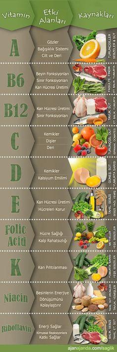 Vitaminler, kaynakları ve etki alanları | Ajan Ajanda