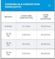 convection cooking turkey time chart plain awesome thanksgiving convection oven cooking. Black Bedroom Furniture Sets. Home Design Ideas