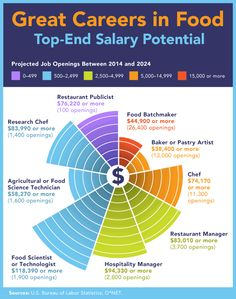 13 Top Careers in Food & 6 Exciting Benefits They Offer
