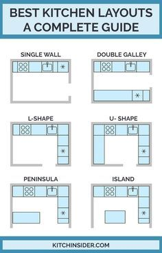 Best Kitchen Layouts - A Design Guide Kitchen design and renovation help and advice on the best kitchen layouts and designs for your renovation project. diy kitchen projects Best Kitchen Layouts - A Design Guide Best Kitchen Layout, Kitchen Room Design, Best Kitchen Designs, Modern Kitchen Design, Home Decor Kitchen, Interior Design Kitchen, Diy Kitchen, Kitchen Furniture, Home Design