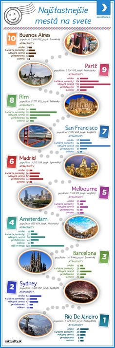 Najšťastnejšie mesta na svete
