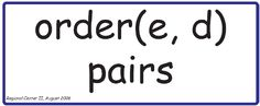 Ordered Pairs word wall