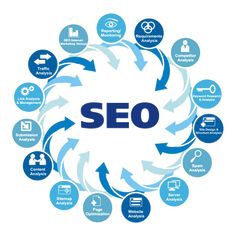 SEO Services India- Digital marketing is the new face of marketing. RKM Solution comes up with top professionals with affordable seo Services Company in India. We helps fresh dimensions to grow your business through internet marketing. Marketing Services, Seo Services Company, Best Seo Services, Best Seo Company, Inbound Marketing, Internet Marketing, Online Marketing, Digital Marketing, Media Marketing