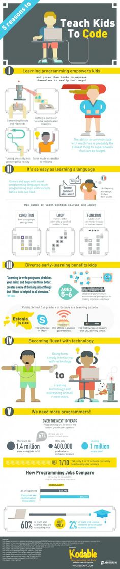 21st Century IT - Jennifer D. Bosavage - Infographic: Computer Science Is Where the Jobs Are