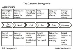 A way of looking at the customer buying cycle and thinking about Accelerators and Friction points