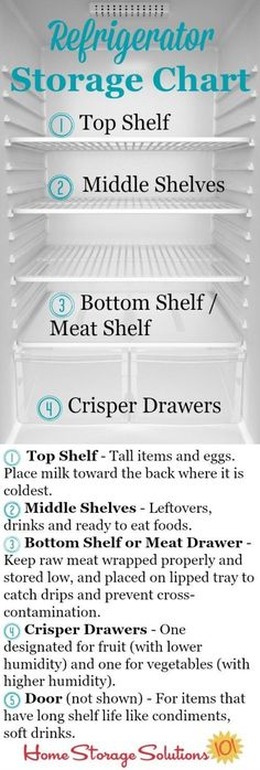 Refrigerator storage chart plus guidelines so you know exactly where to place your food in your fridge to keep it fresh and safe the longest {courtesy of Home Storage Solutions Good Tips Organisation Hacks, Refrigerator Organization, Kitchen Organization, Fridge Storage, Refrigerator Cleaning, Freezer Organization, Organized Kitchen, Organization Store, Clean Fridge