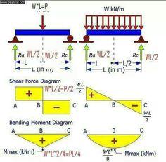 diagrammes des efforts tranchants et diagrammes des moments flechissants pour poutre avec charge concentree et poutre uniformement chargee