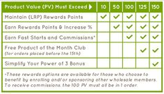 We posted a few days ago about how the Loyalty Rewards Program works. We have had a few questions about it so we wanted to share this easy reference chart. To stay in the LRP program you only nee. Essential Oil For Liver, Buy Essential Oils, What Is Doterra, Aromatouch Technique, Loyalty Rewards Program, Doterra Wellness Advocate, Doterra Oils, Essentials, Business Tips