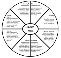 Wheel of a healthy/equitable #relationships // Cycle of healthy relationship